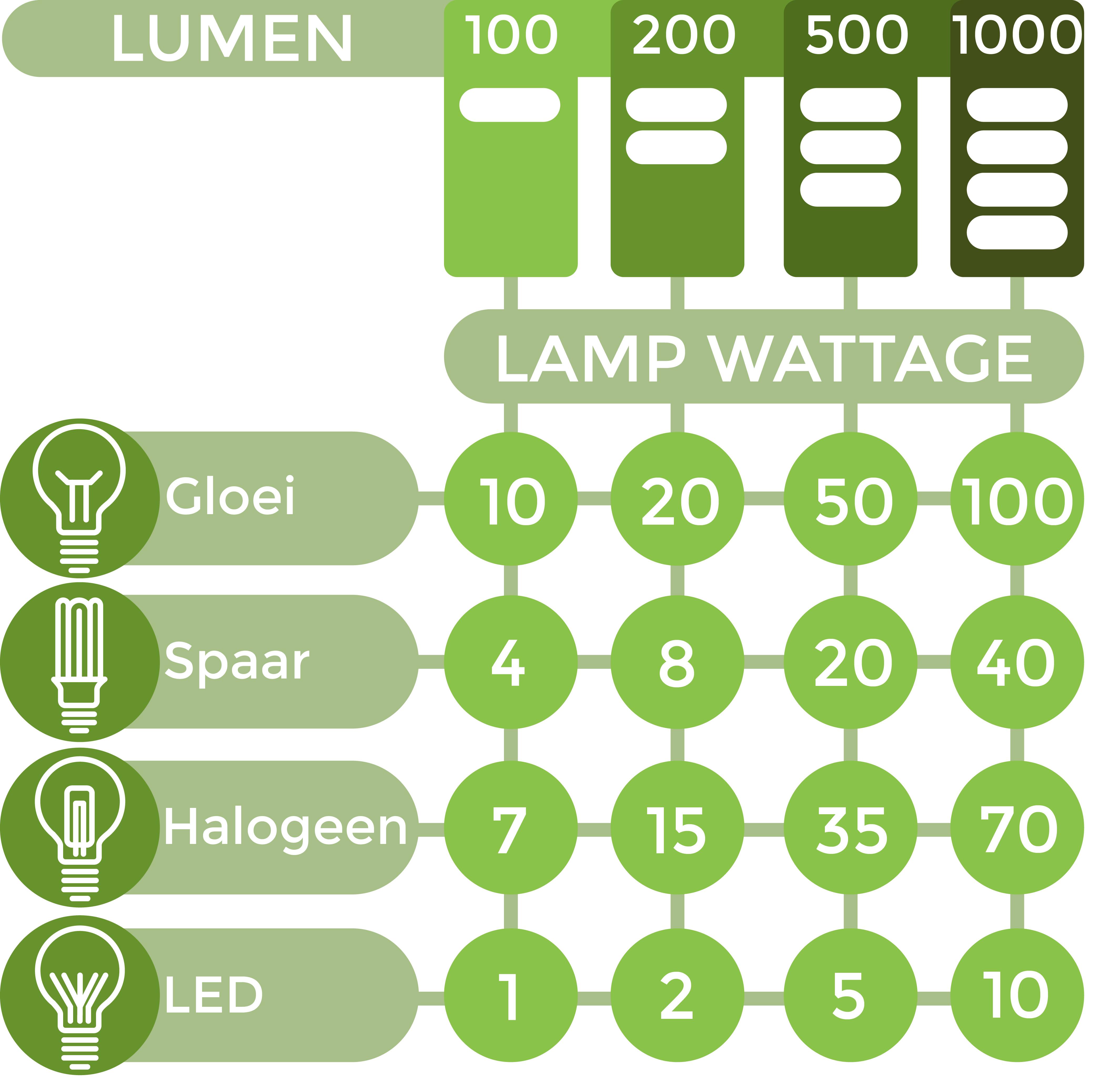 Lumen vergelijken met Watt of spaarlamp